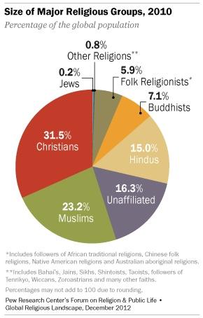 Komposisi agama penduduk Bumi